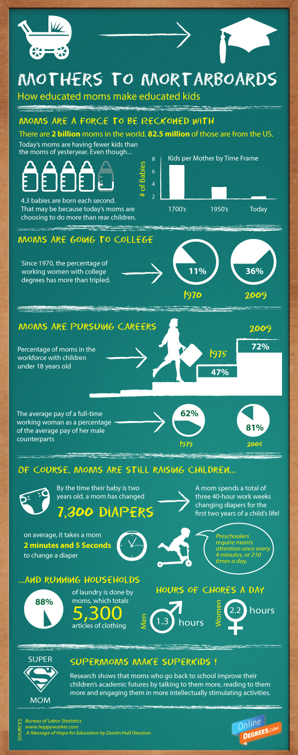 Mothers to motarboards: College educated mothers statistics