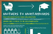 Mothers and college education