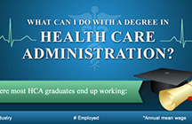What Can I Do With a Degree in Health Care Administration?