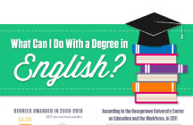 What Can I Do With a Degree in English?