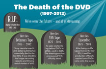 The Death of DVD